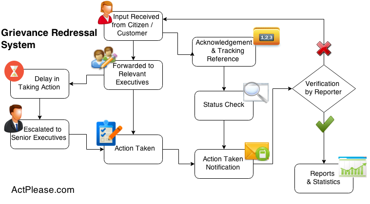 how to implement many relationship in salesforce stock